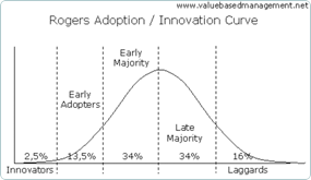 Rogers Adoption Innovation Curve Chart