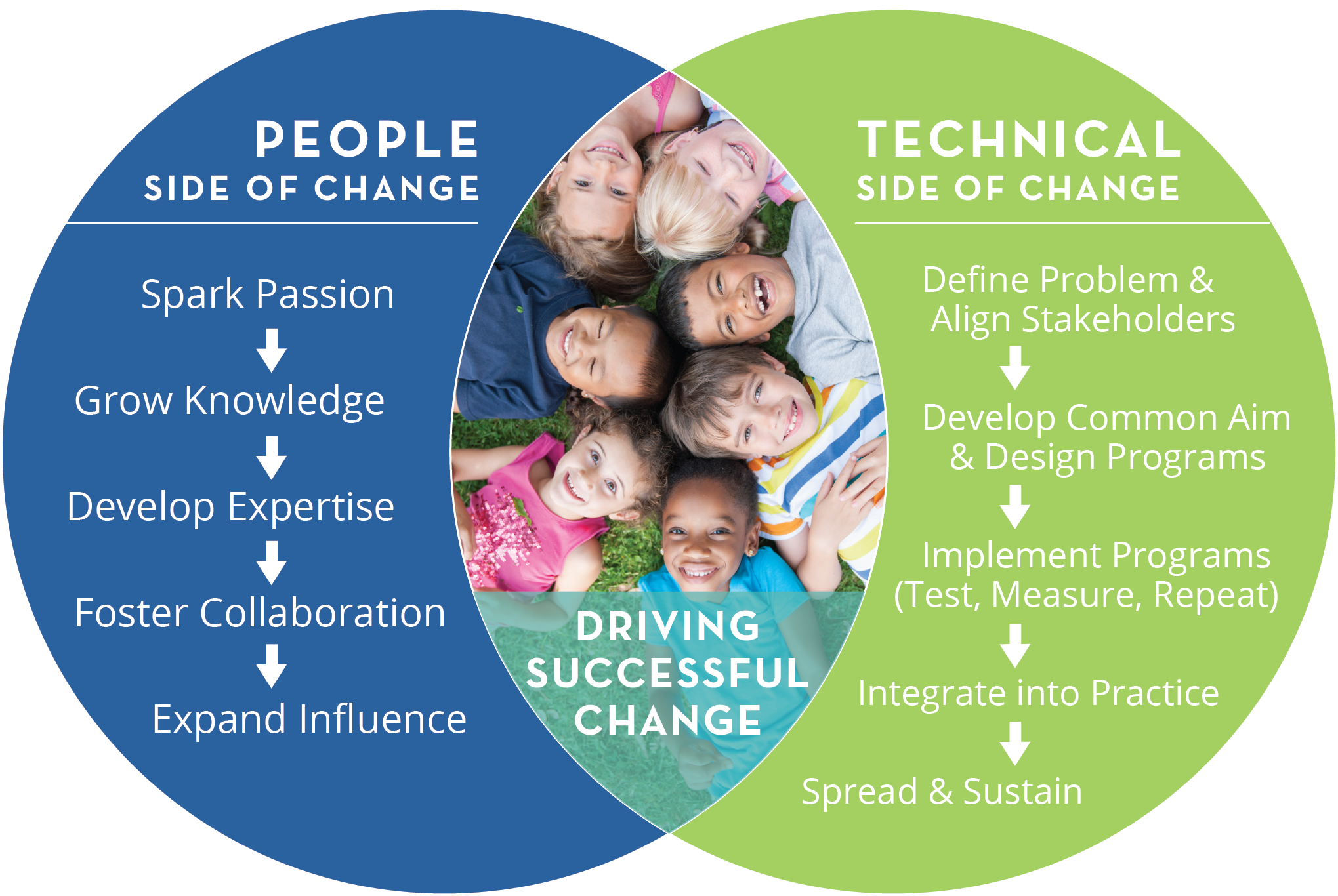 NICHQ's Change Management Approach
